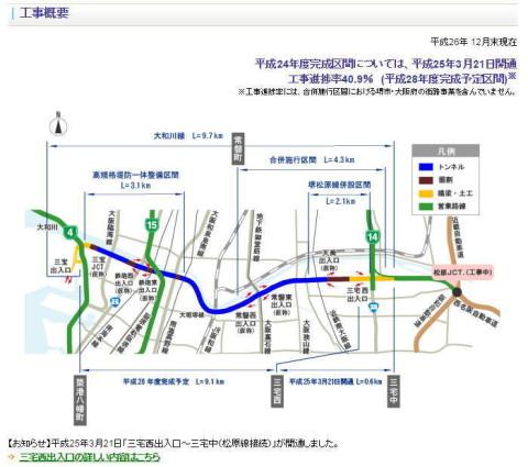 阪神高速・大和川線