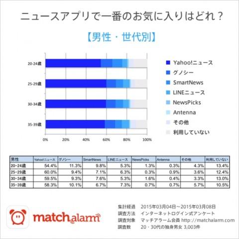 ニュースアプリ人気ランキング【男性】