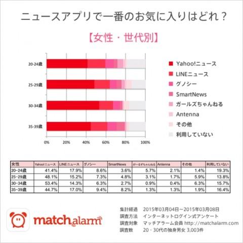 ニュースアプリ人気ランキング【女性】