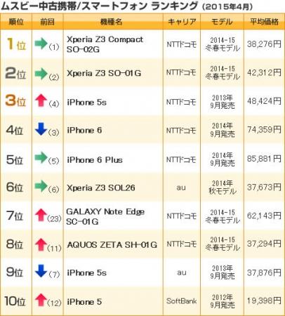 ムスビー・中古携帯/スマホ ランキング(2015年4月)